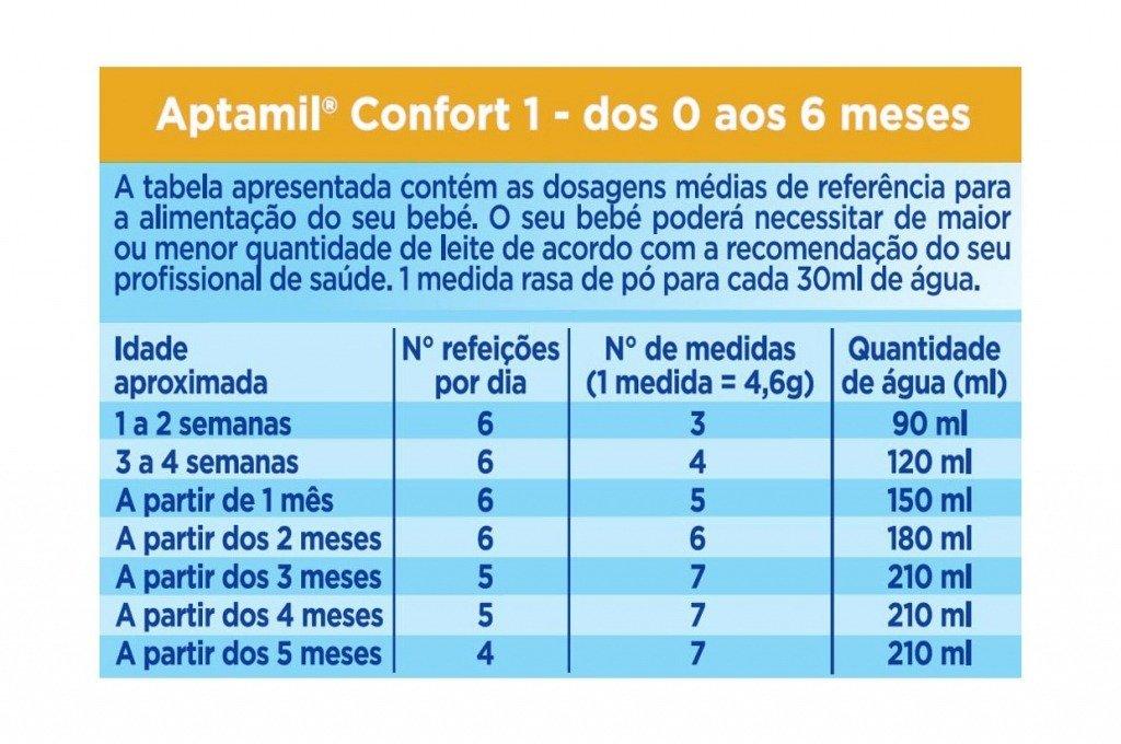 Aptamil - Aptamil® Confort 1 4